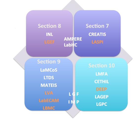 Organisation ddu laboratoire Inge'Lyse